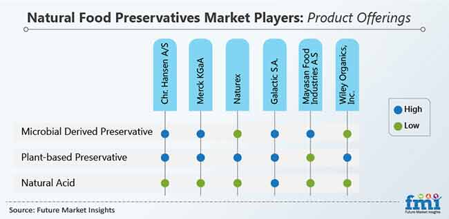 natural food preservatives market 04