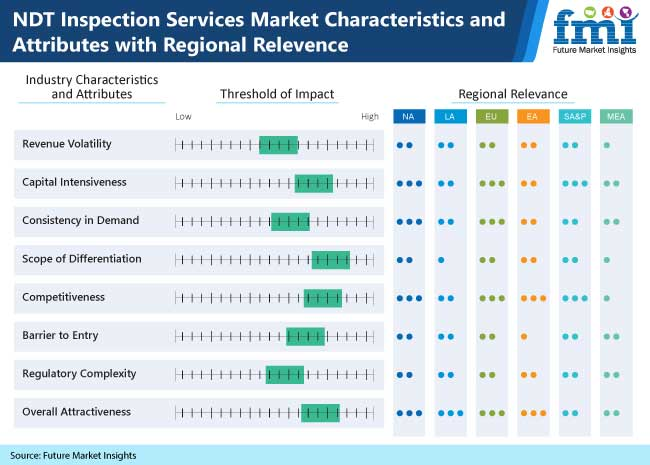 ndt inspection services market characteristics and attributes with regional relevence