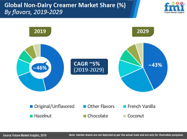 non dairy creamer market share by flavors