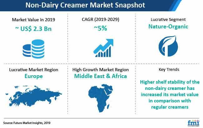 non dairy creamer market snapshot