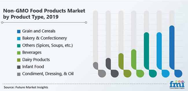 non gmo food products market by product type