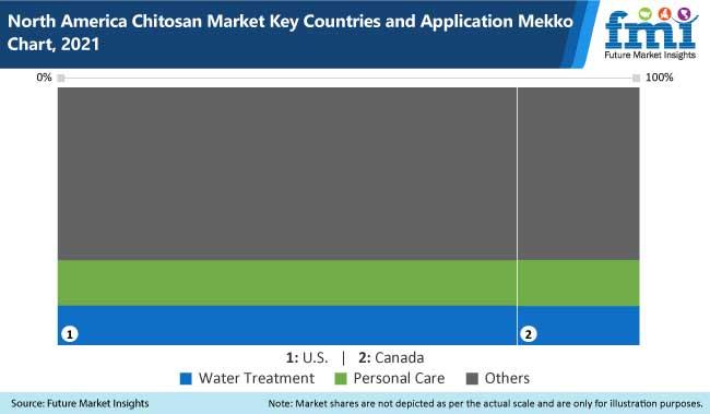 north america chitosan market key countries and application mekko chart 2021