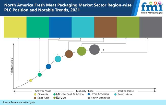 north america fresh meat packaging market sector region wise plc position and notable trends, 2021