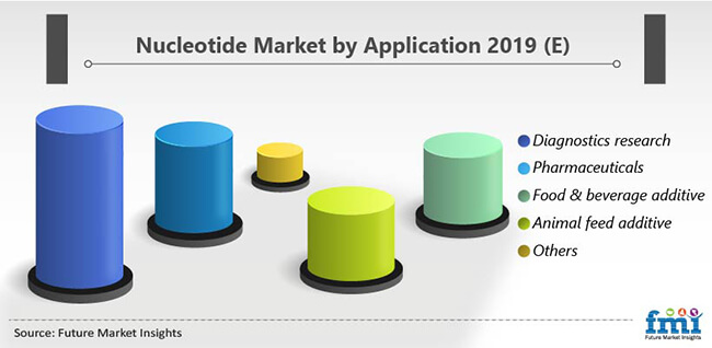 nucleotide market by application