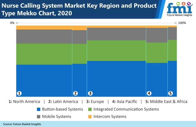 nurse calling system market key region and product type mekko chart