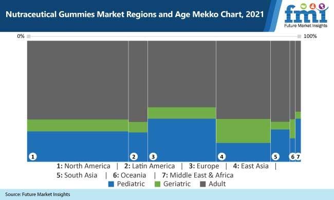 nutraceutical gummies market regions and age mekko chart, 2021