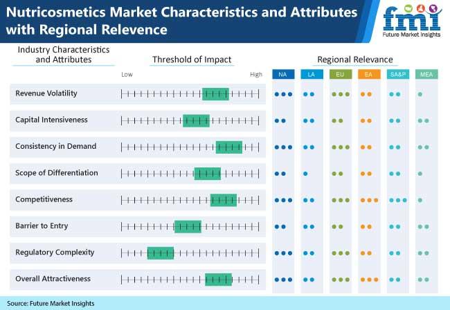 nutricosmetics market_publication