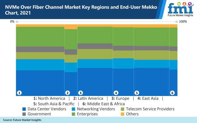 nvme over fiber channel market key regions and end user mekko chart 2021