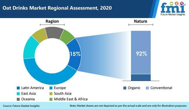 oat drinks market regional assessment