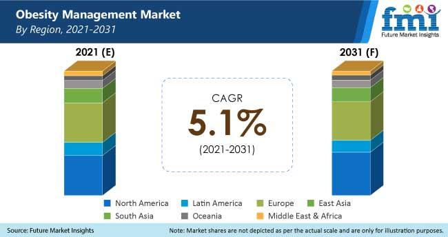 obesity management market by region, 2021-2031