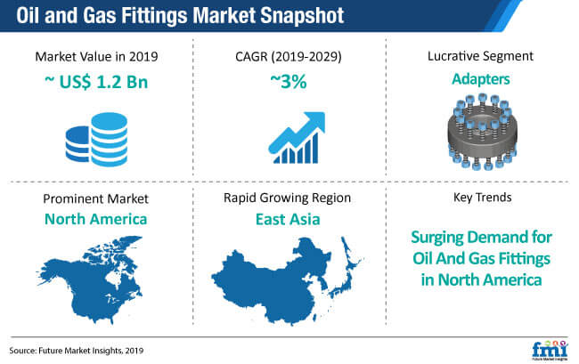 oil and gas fittings market snapshot