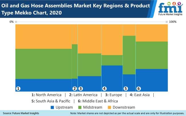 oil and gas hose assemblies market