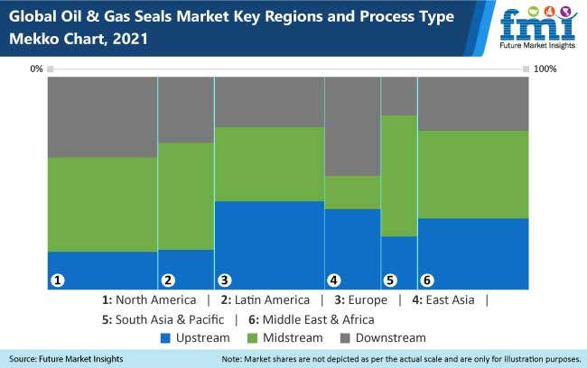oil and gas seals market