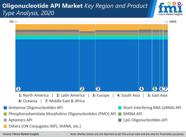 oligonucleotide api market key region and product type analysis