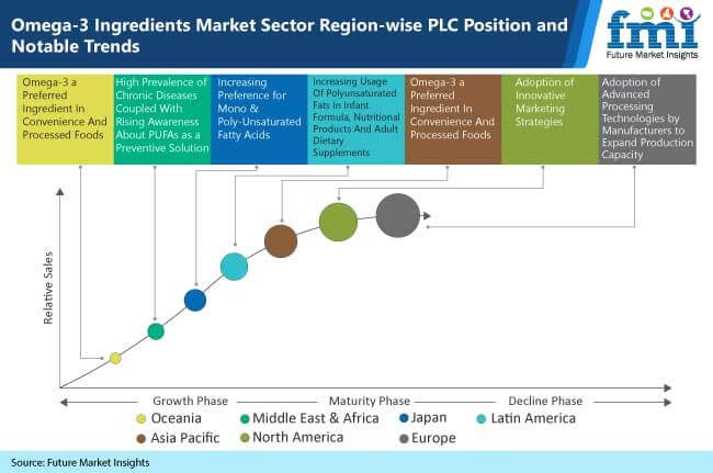omega 3 ingredients market sector region wise plc position and notable trends