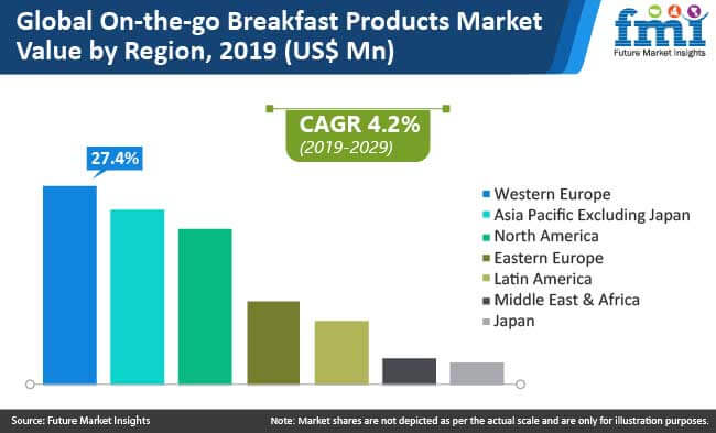 on the go breakfast products market value by region