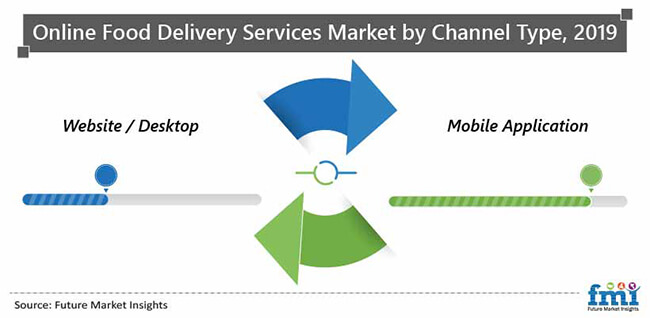 online food delivery services market by channel type