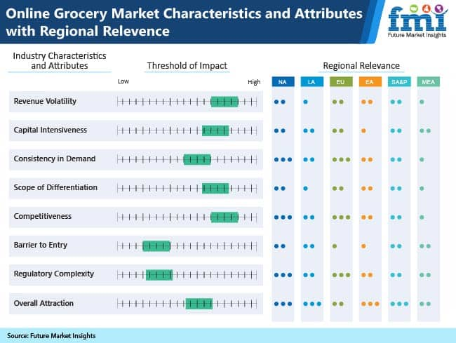 online grocery market characteristics and attributes withregional relevence