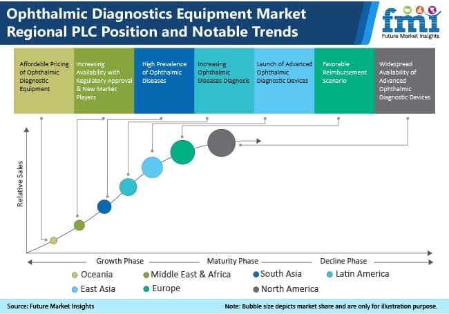 ophthalmic diagnostic equipment market regional plc position and notable trends