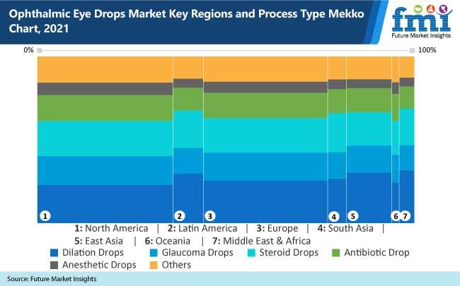 ophthalmic eye drops market key regions and process type mekko chart, 2021