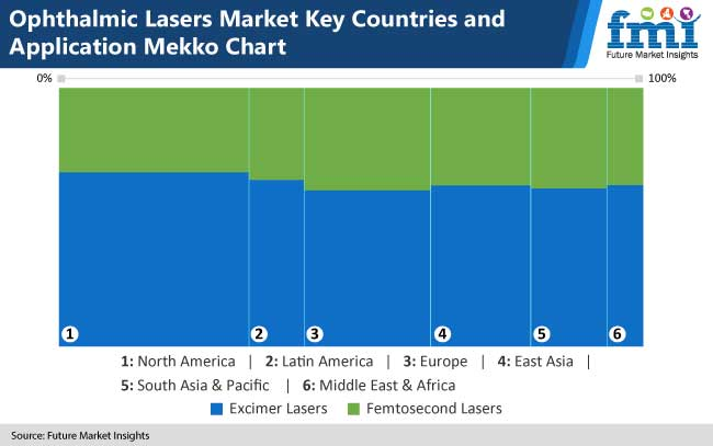 ophthalmic lasers market key countries and application mekko chart