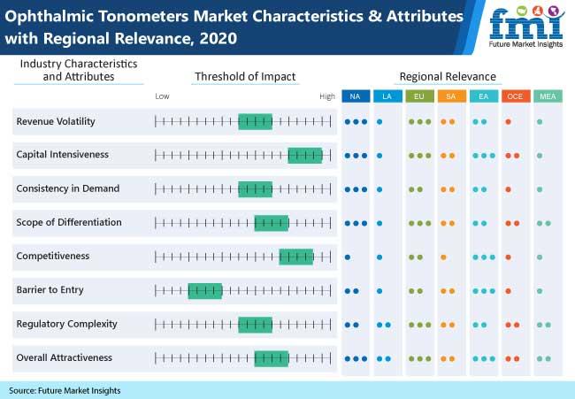 ophthalmic tonometers market