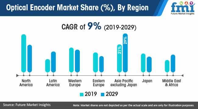 optical encoder market share by region