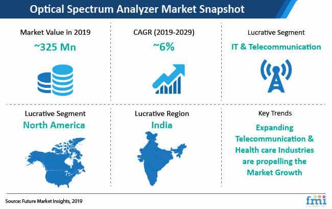 optical spectrum analyzer market snapshot