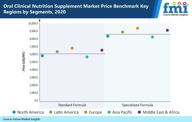oral clinical nutrition supplement market price benchmark key regions by segments, 2020