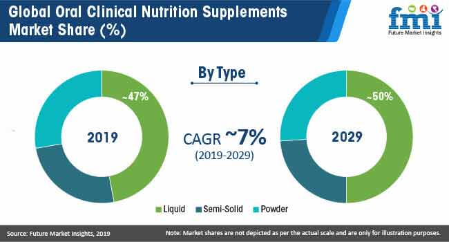 oral clinical nutrition supplements market share