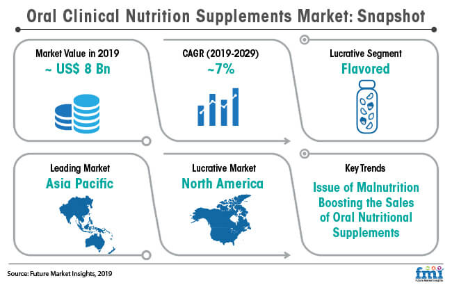 oral clinical nutrition supplements market snapshot