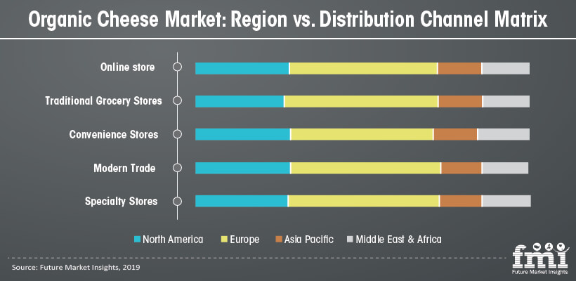 organic cheese market region vs distribution channel matrix