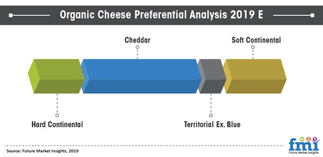 organic cheese preferential analysis 2019 e