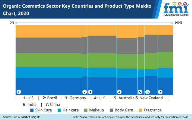 organic cosmetics sector key countries and product type mekko chart