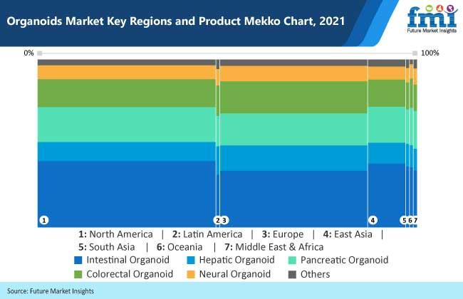 organoids market key regions and product mekko chart, 2021