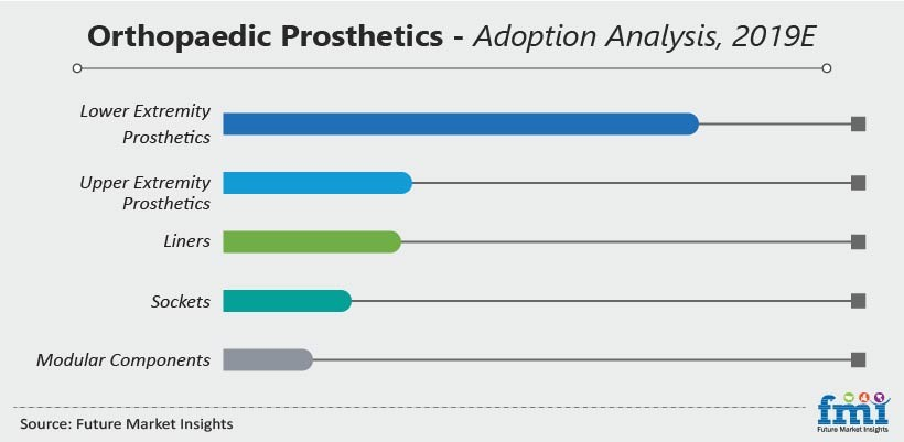 orthopaedic prosthetics adoption analysis