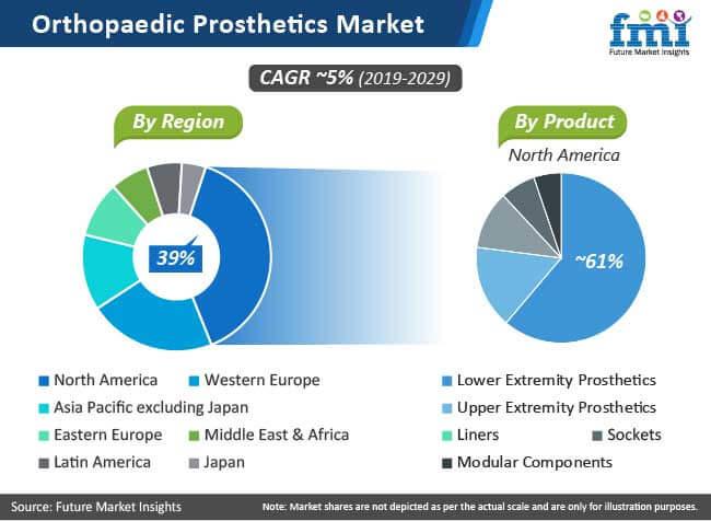orthopaedic prosthetics market