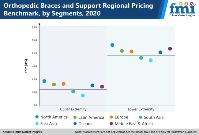 orthopedic braces and support regional pricing benchmark by segments