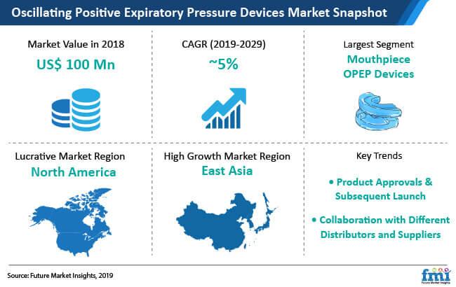oscillating positive expiratory pressure market snapshot