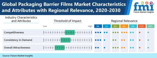 packaging barrier films market