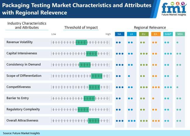 packaging testing market