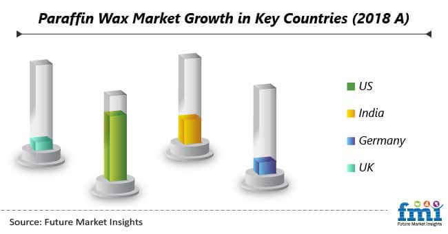 paraffin wax market growth in key countries