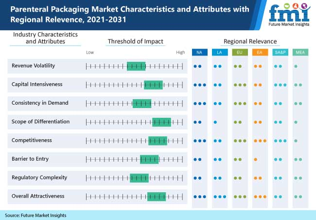 parenteral packaging market characteristics and attributes with regional relevence, 2021-2031