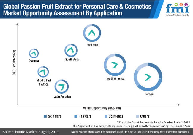 passion fruit extract for personal care & cosmetics market opportunity assessment by application