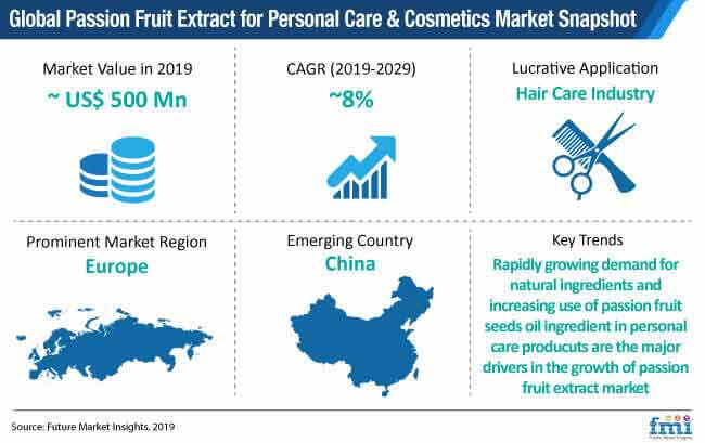 passion fruit extract for personal care & cosmetics market snapshot