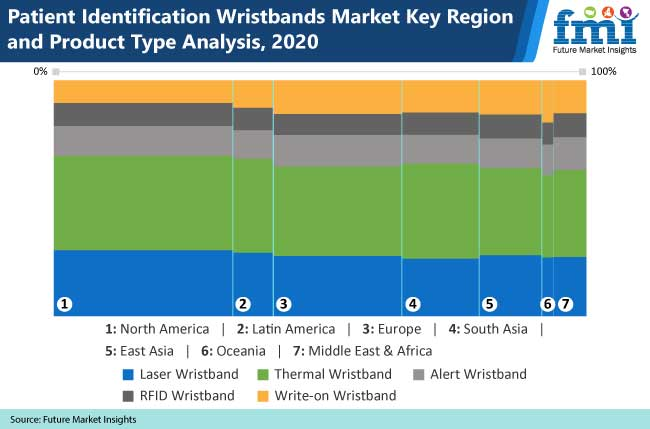 patient identification wristband market