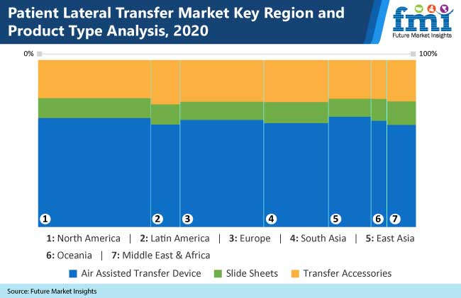 patient lateral transfer market key region and product type analysis