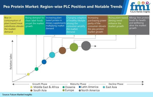pea protein market region wise plc position and notable trends