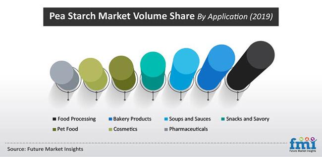 pea starch market volueme share