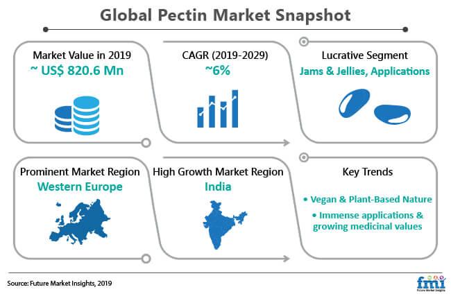 pectin market snapshot